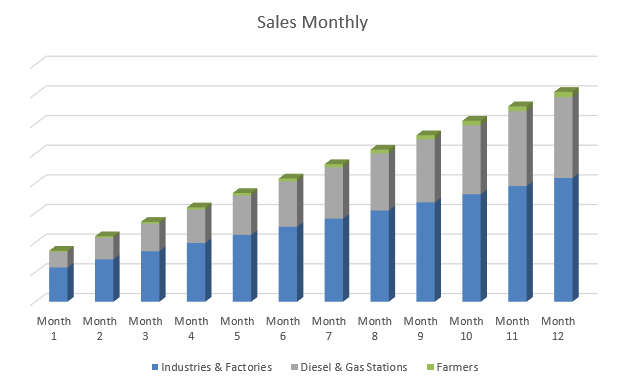 Biodiesel Business Plan - Sales Monthly