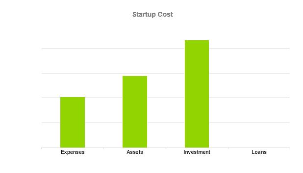Biodiesel Business Plan - Startup Cost