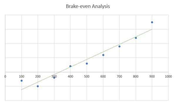 Christmas tree farm business plan - Brake-even Analysis
