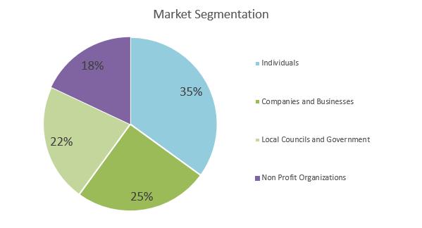 Christmas tree farm business plan - Market Segmentation