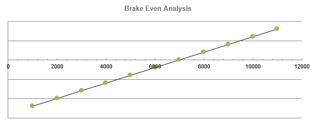 Cyber cafe business plan - Brake Even Analysis