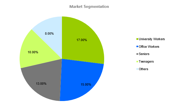 Cyber cafe business plan - Market Segmentation