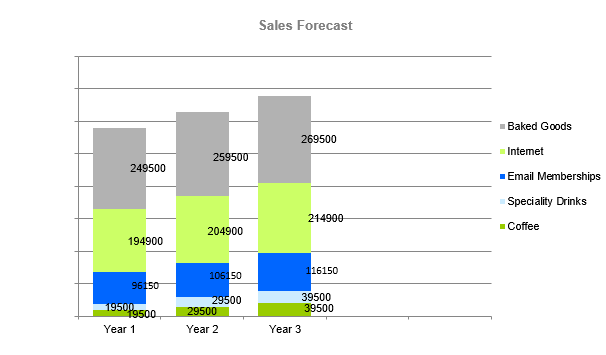 Cyber cafe business plan - Sales Forecast