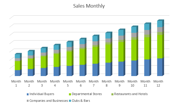 Distillery Business Plan - Sales Monthly