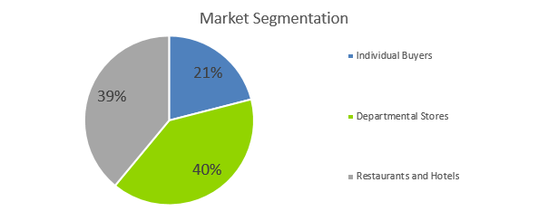Fish Farm Business Plan - Market Segmentation