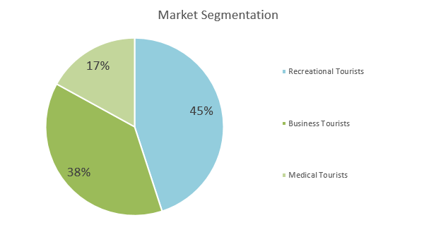 Resorts Business Plan - Market Segmentation