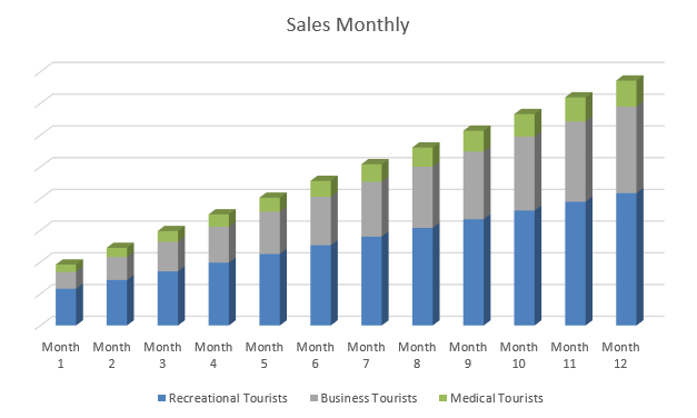 Resorts Business Plan - Sales Monthly