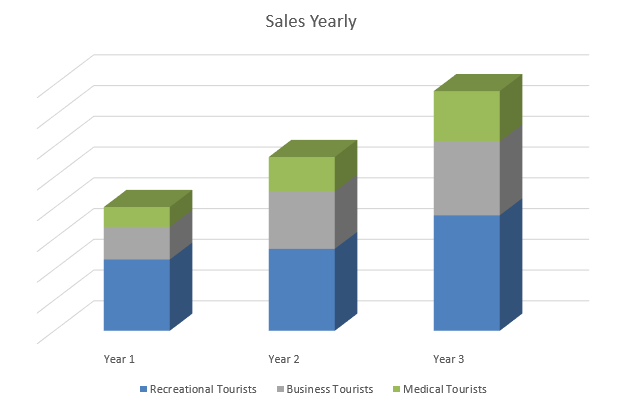 Resorts Business Plan - Sales Yearly