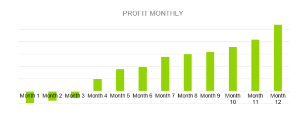 Bubble Tea Shop Business Plan - PROFIT MONTHLY