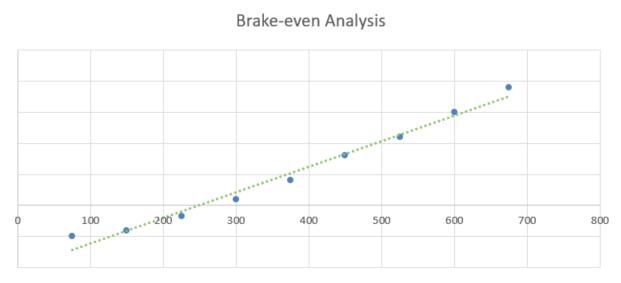 Digital Printing Business Plan - Brake-even Analysis