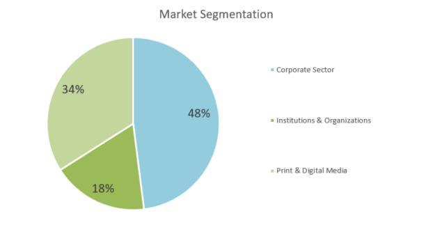 Digital Printing Business Plan - Market Segmentation