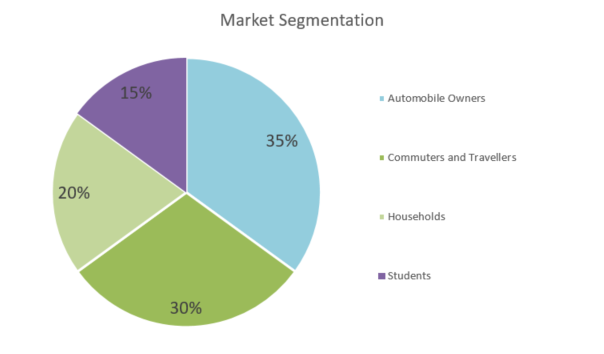 Gas Station Business Plan - Market Segmentation