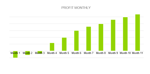 Gas Station Business Plan - PROFIT MONTHLY