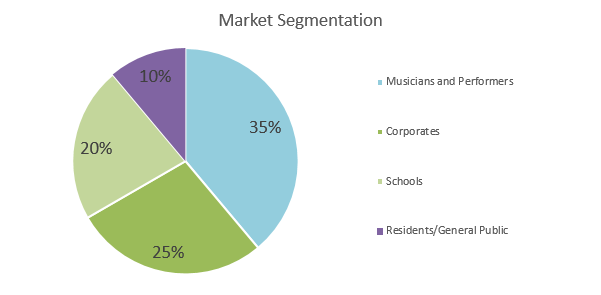 Music Venue Business Plan - Market Segmentation