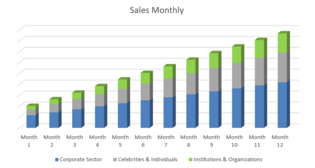 Web Hosting Business Plan - Sales Monthly