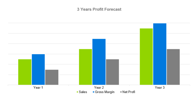 Window Cleaning Business Proposal - 3 Years Profit Forecast
