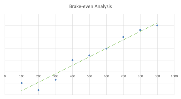 Window Cleaning Business Proposal - Brake-even Analysis