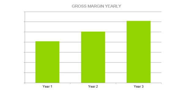 Window Cleaning Business Proposal - GROSS MARGIN YEARLY