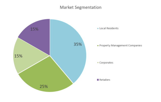 Window Cleaning Business Proposal - Market Segmentation
