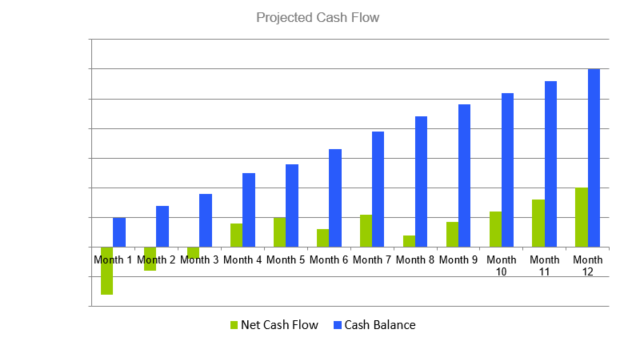 Window Cleaning Business Proposal - Projected Cash Flow