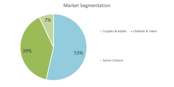 greeting card business - market segmentation