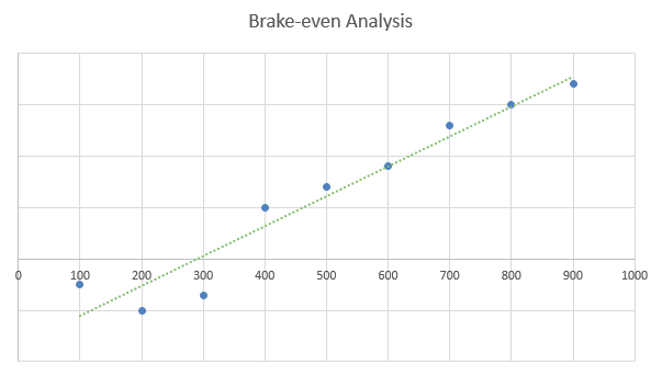Call Center Business Plan - Brake-even Analysis