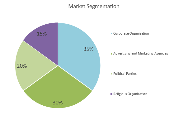 Call Center Business Plan - Market Segmentation