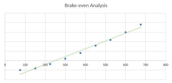 Dance Studio Business Plan - Brake-even Analysis