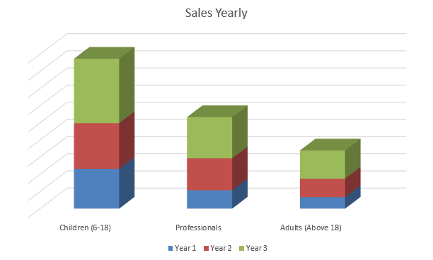 Dance Studio Business Plan - Sales Yearly