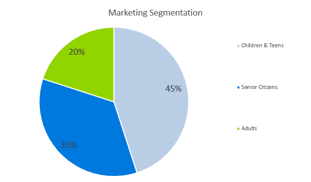 Dental Office Business Plan - Marketing Segmentation