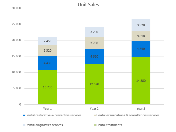 Dental Office Business Plan - Unit Sales