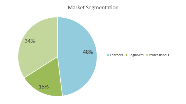 Driving School Business Plan - Market Segmentation