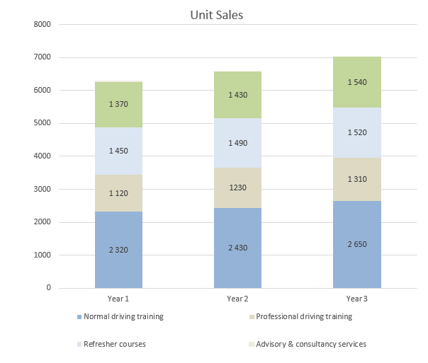 Driving School Business Plan - Unit Sales