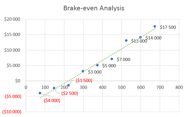 Drone Business Plan - Brake-even Analysis
