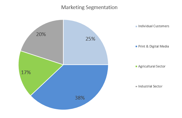 Drone Business Plan - Marketing Segmentation