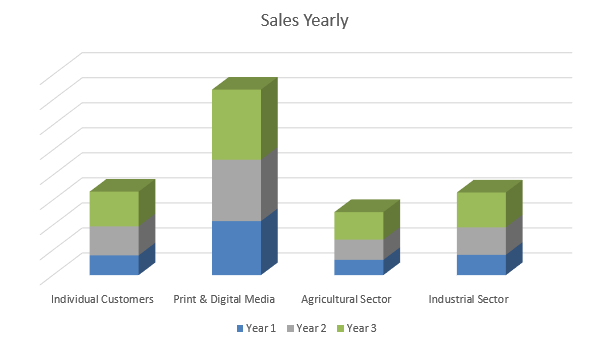 Drone Business Plan - Sales Yearly