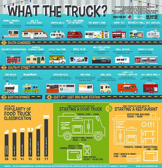 Food Truck Business Plan - 11