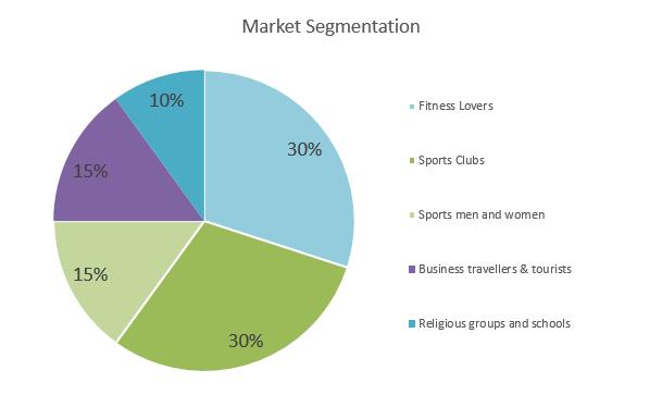 Indoor Sports Complex Proposal Plan - Market Segmentation