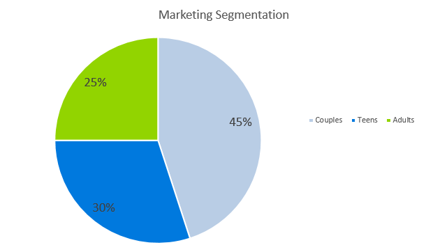 Jewelry Business Plan - Marketing Segmentation