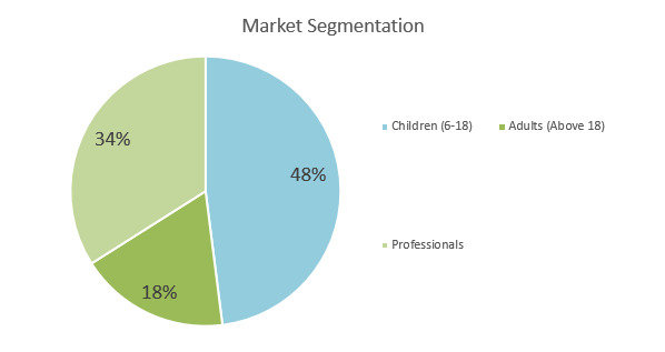 Karate School Business Plan - Market Segmentation