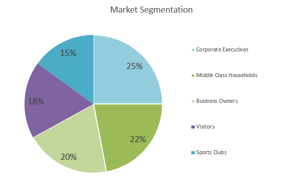 Laundromat Business Plan - Market Segmentation