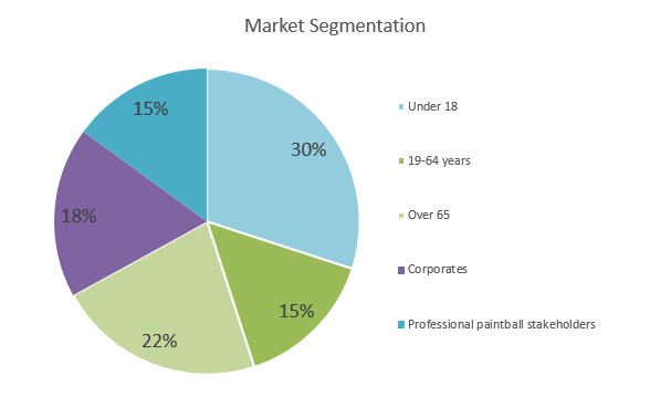 Paintball Business Plan - Market Segmentation