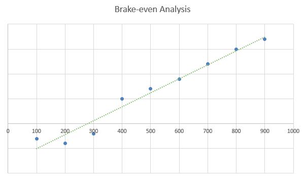 Roller Rink Business Plan - Brake-even Analysis