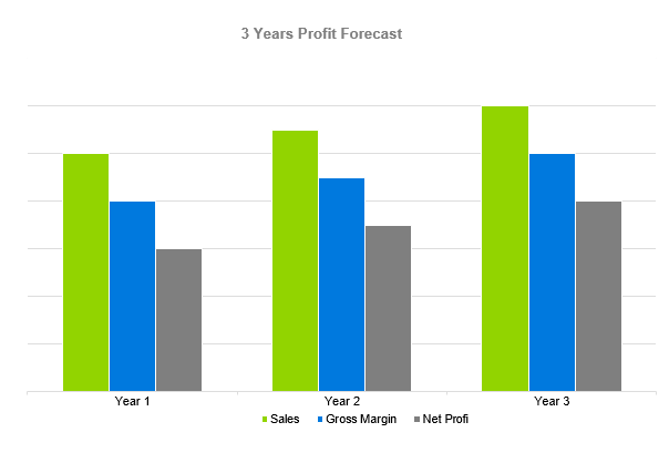 Solar Farm Business Plan - 3 Years Profit Forecast