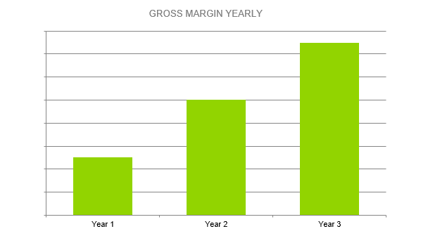 Solar Farm Business Plan - GROSS MARGIN YEARLY
