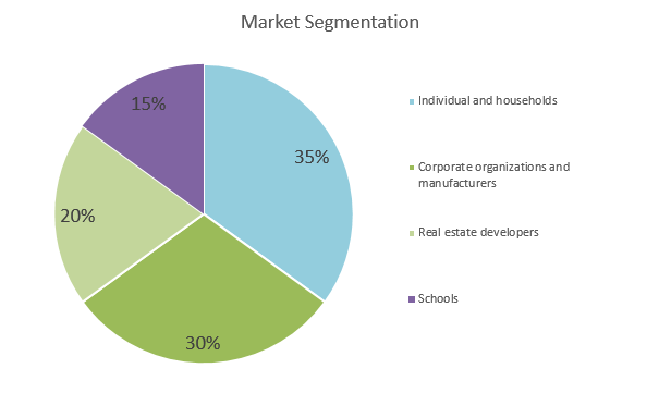Solar Farm Business Plan - Market Segmentation