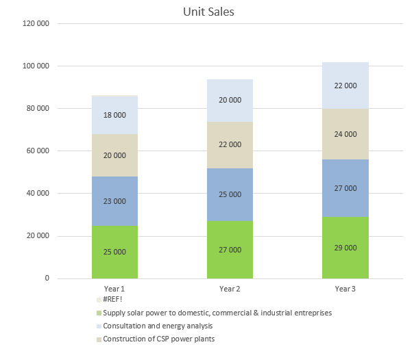Solar Farm Business Plan - Unit Sales