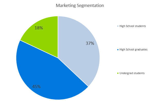 Tutoring Company Business Plan - Marketing Segmentation
