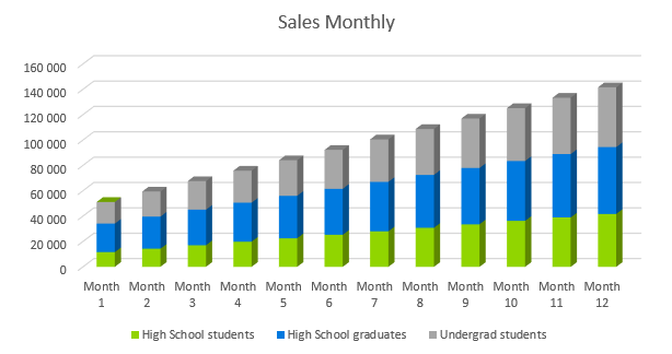 Tutoring Company Business Plan - Sales Monthly