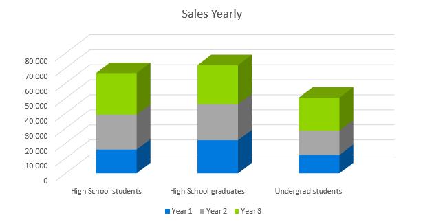 Tutoring Company Business Plan - Sales Yearly
